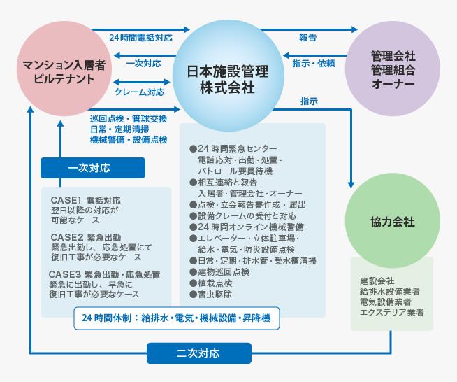 日本施設管理のサービスフロー図